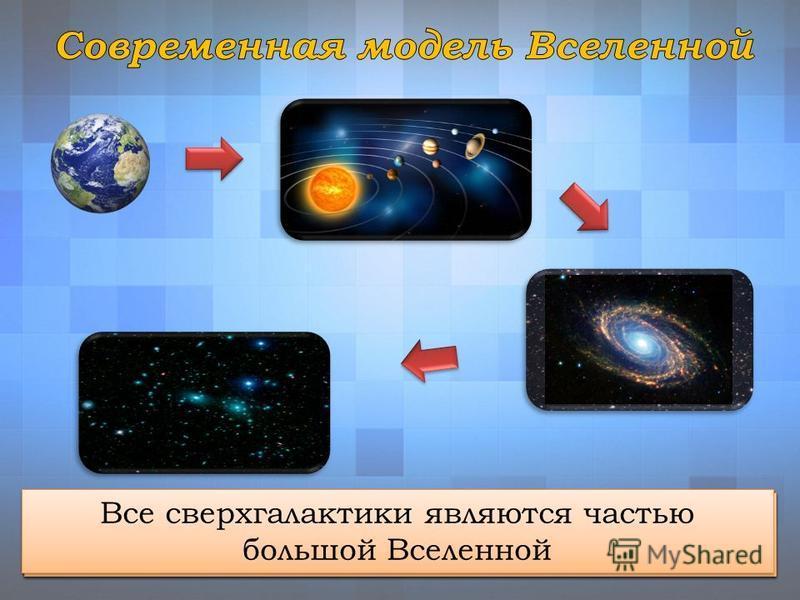 Планета Земля с другими планетами образует Солнечную систему Солнечная система является частью Галактики (большого скопления звезд) Наша и другие галактики образуют скопления галактик, а они - сверхгалактик Все сверхгалактики являются частью большой