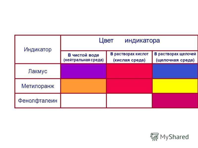 Индикатор Цвет индикатора В чистой воде (нейтральная среда) В растворах кислот (кислая среда) В растворах щелочей (щелочная среда) Лакмус Метилоранж Фенолфталеин