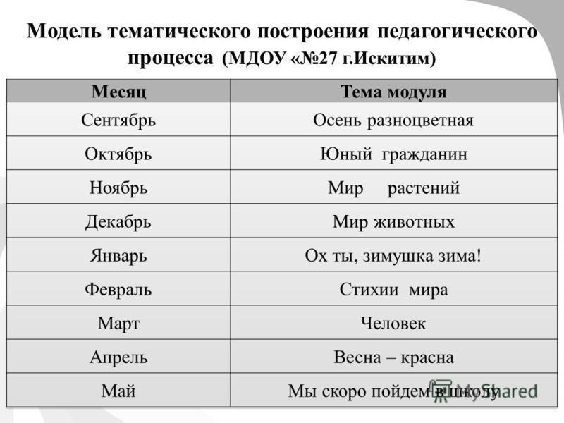 Модель тематического построения педагогического процесса (МДОУ «27 г.Искитим)