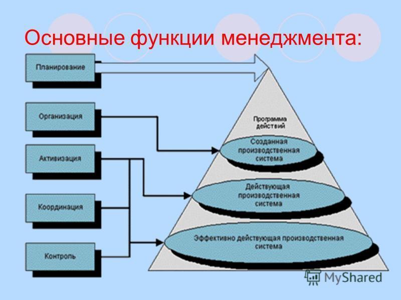 Основные функции менеджмента: