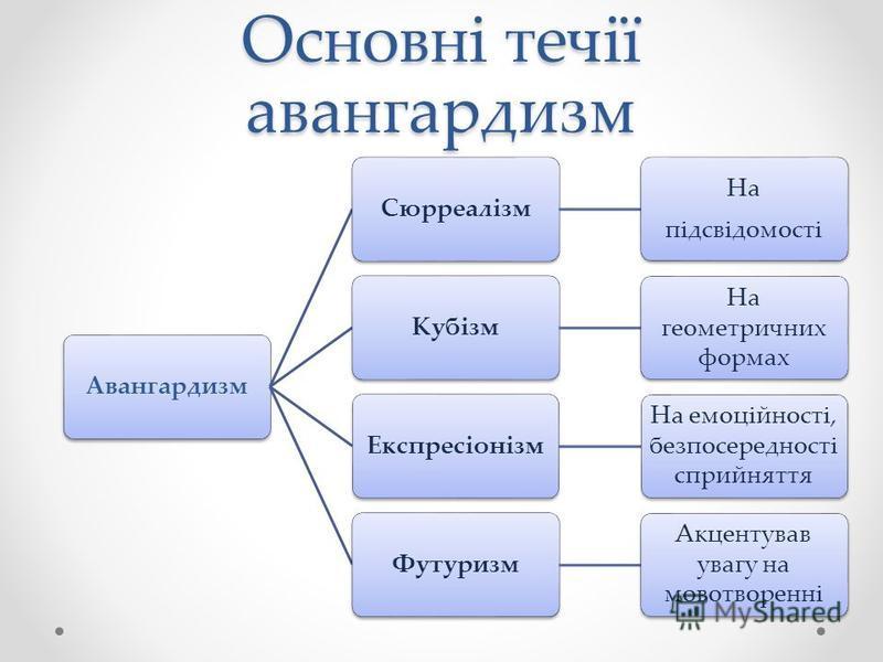 Основні течії авангардизм АвангардизмСюрреалізм На підсвідомості Кубізм На геометричних формах Експресіонізм На емоційності, безпосередності сприйняття Футуризм Акцентував увагу на мовотворенні