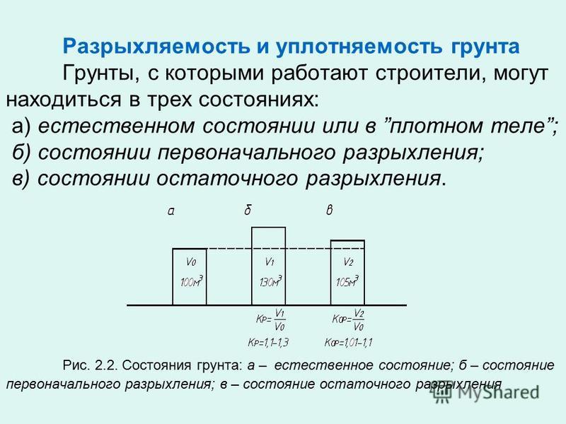 Разрыхляемость и уплотняемость грунта Грунты, с которыми работают строители, могут находиться в трех состояниях: а) естественном состоянии или в плотном теле; б) состоянии первоначального разрыхления; в) состоянии остаточного разрыхления. Рис. 2.2. С