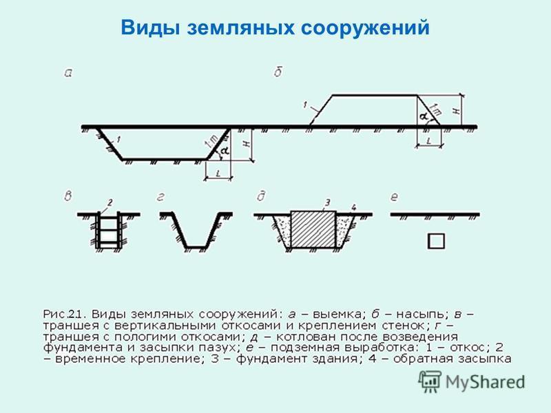 Виды земляных сооружений