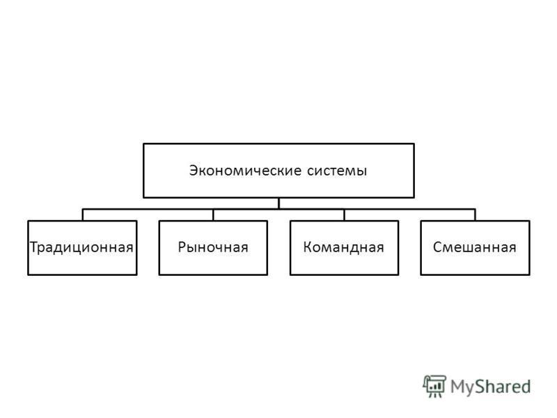 Экономические системы Традиционная РыночнаяКомандная Смешанная