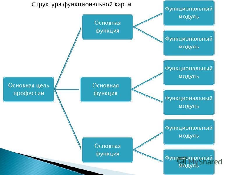 Основная цель профессии Основная функция Функциональный модуль Основная функция Функциональный модуль Основная функция Функциональный модуль Структура функциональной карты