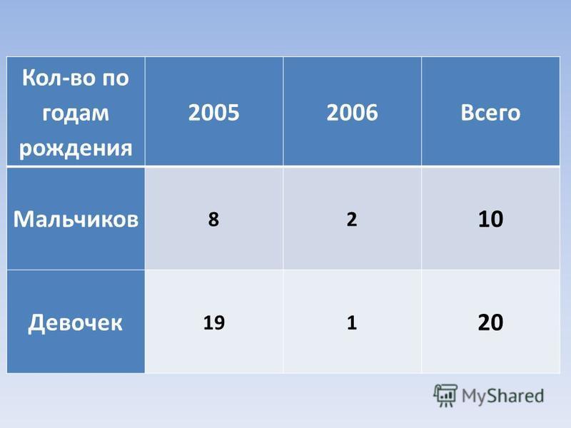 Кол-во по годам рождения 20052006Всего Мальчиков 82 10 Девочек 191 20