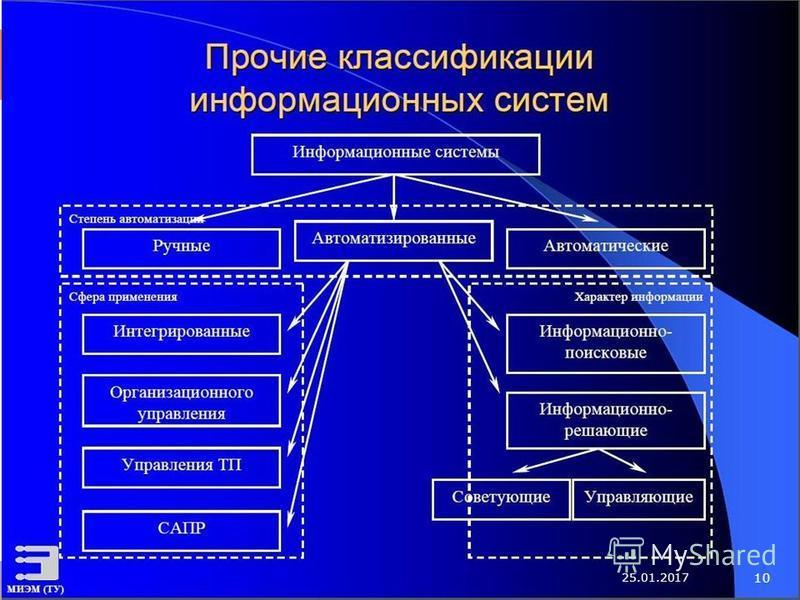 5. информационные системы. классификация ис шпаргалка