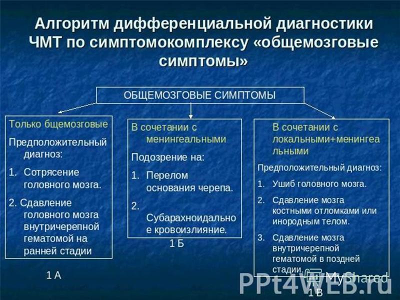 Таблица диф диагностика сотрясение головного мозга