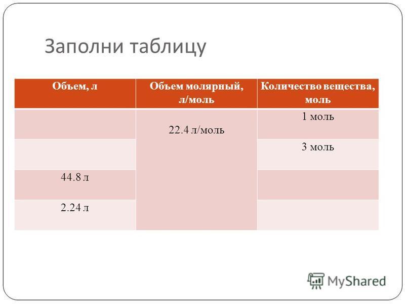 Заполни таблицу Объем, л Объем молярный, л/моль Количество вещества, моль 22.4 л/моль 1 моль 3 моль 44.8 л 2.24 л