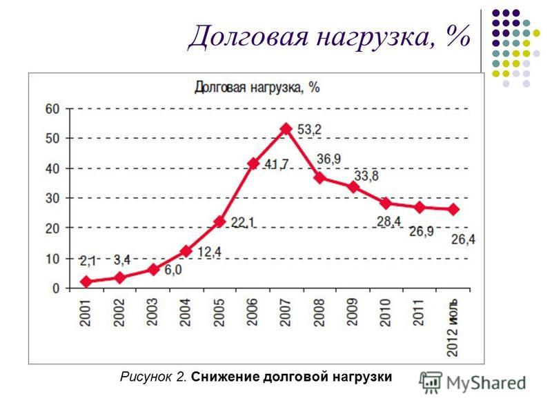 Долговая нагрузка, % Рисунок 2. Снижение долговой нагрузки