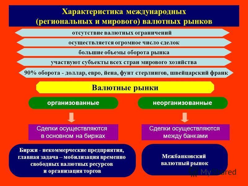 Валютные Операции Опционы