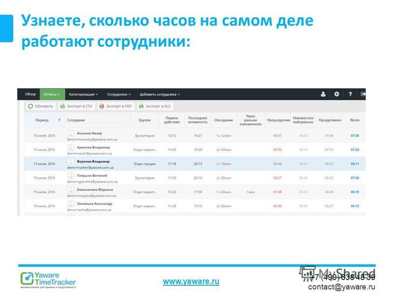 +7 (499) 638 48 39 contact@yaware.ru www.yaware.ru Узнаете, сколько часов на самом деле работают сотрудники:
