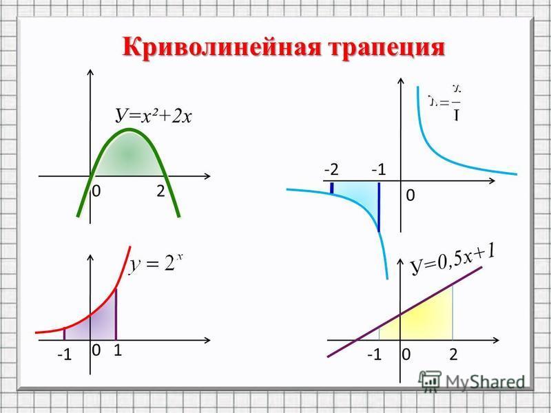 Криволинейная трапеция 02 0 0 0 1 2 -2 У=х²+2 х У=0,5 х+1