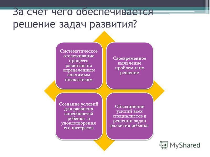 За счет чего обеспечивается решение задач развития? Систематическое отслеживание процесса развития по определенным значимым показателям Своевременное выявление проблем и их решение Создание условий для развития способностей ребенка и удовлетворения е