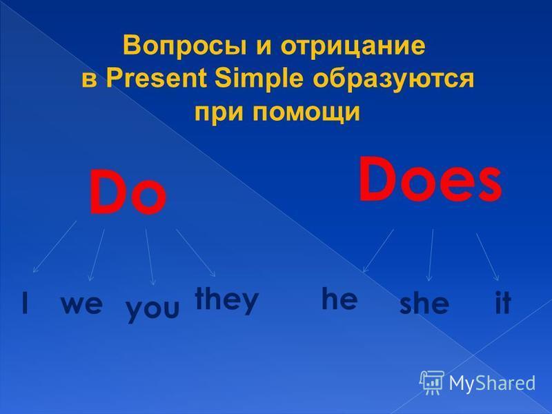 Вопросы и отрицание в Present Simple образуются при помощи Do Does Iwe you theyhe sheit