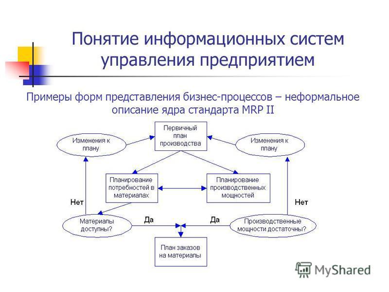 Схемы процесса управления