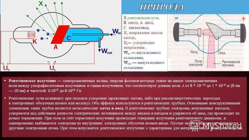 λ Рентге́невское излуче́ние электромагнитные волны, энергия фотонов которых лежит на шкале электромагнитных волн между ультрафиолетовым излучением и гамма - излучением, что соответствует длинам волн λ от 5 * 10 12 до 1 * 10 8 м (5 пм 10 нм ) и частот