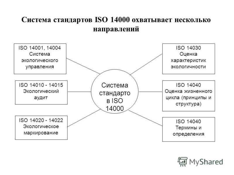 Система стандартов ISО 14000 охватывает несколько направлений Система стандартов ISO 14000 ISO 14030 Оценка характеристик экологичности ISO 14040 Оценка жизненного цикла (принципы и структура) ISO 14040 Термины и определения ISO 14001, 14004 Система