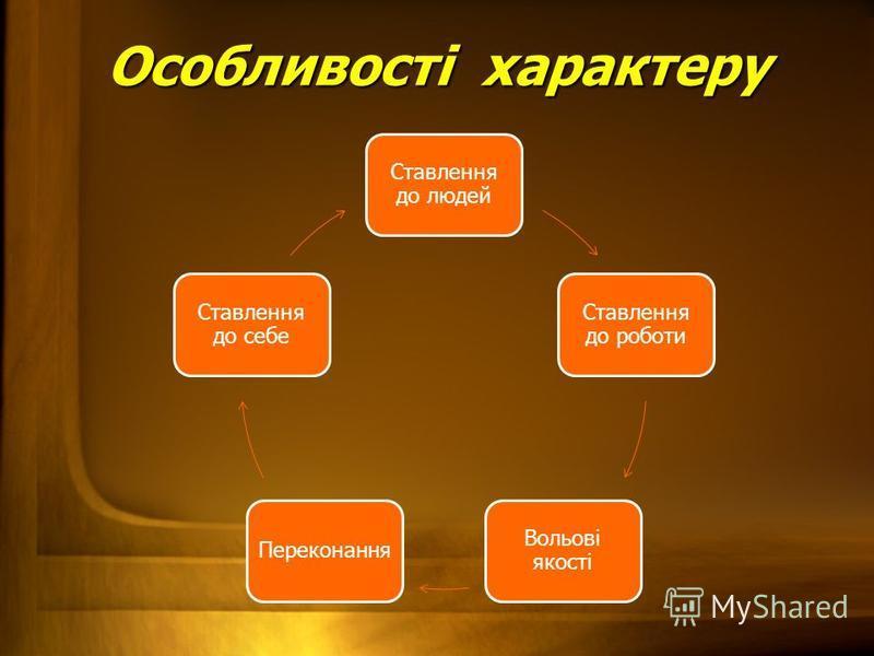 Ставлення до людей Ставлення до роботи Вольові якості Переконання Ставлення до себе Особливості характеру