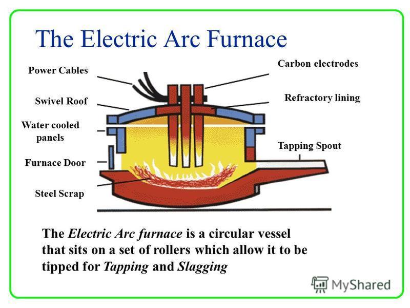 17 the electric arc furnace