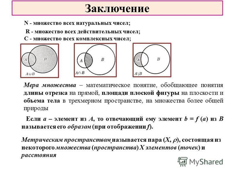 Заключение N - множество всех натуральных чисел; R - множество всех действительных чисел; C - множество всех комплексных чисел; Мера множества – математическое понятие, обобщающее понятия длины отрезка на прямой, площади плоской фигуры на плоскости и