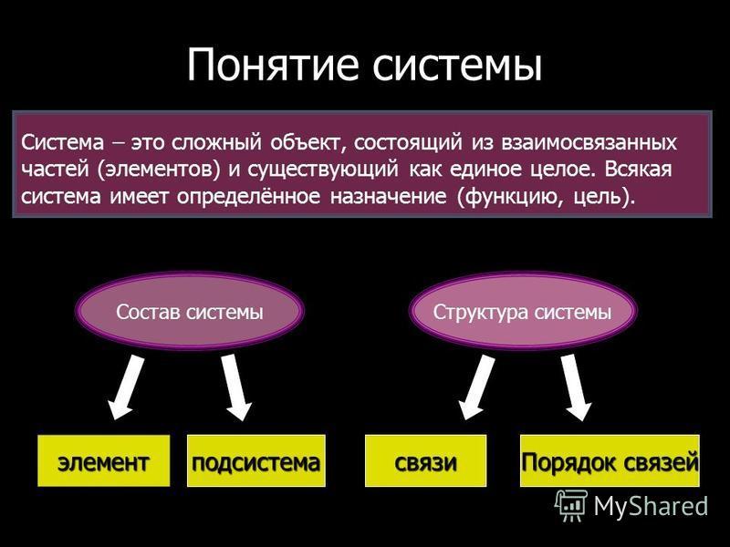 Понятие системы Система – это сложный объект, состоящий из взаимосвязанных частей (элементов) и существующий как единое целое. Всякая система имеет определённое назначение (функцию, цель). Состав системы Структура системы элемент подсистема связи Пор