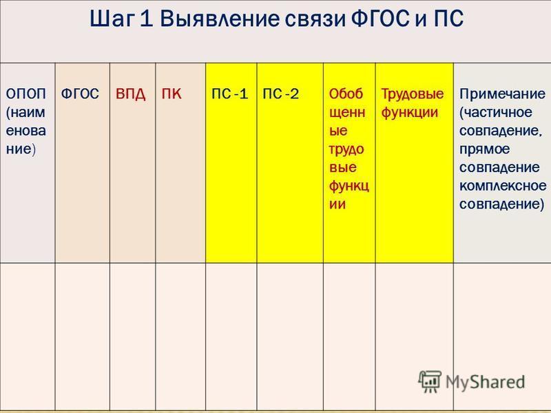 Шаг 1 Выявление связи ФГОС и ПС ОПОП (наименование) ФГОСВПДПКПС -1ПС -2Обоб щенн ые трудовые функции Трудовые функции Примечание (частичное совпадение, прямое совпадение комплексное совпадение)