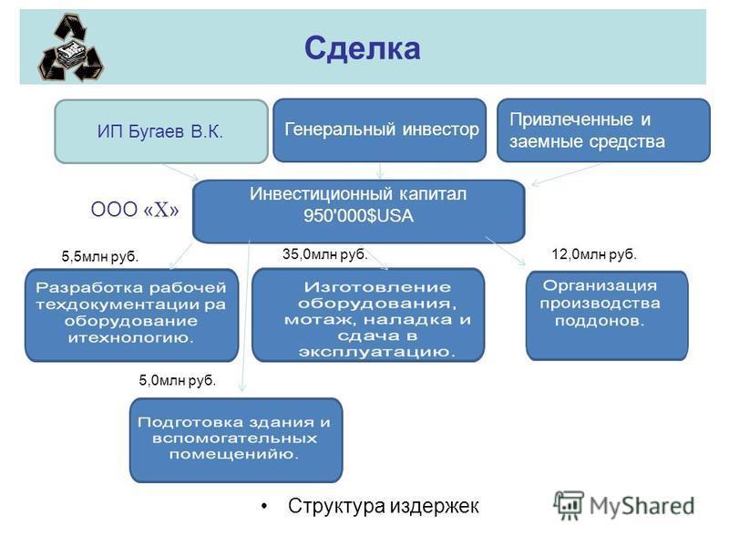 Сделка Структура издержек ИП Бугаев В.К. Генеральный инвестор Привлеченные и заемные средства Инвестиционный капитал 950'000 $USA 5,5 млн руб. 35,0 млн руб. 5,0 млн руб. 12,0 млн руб. ООО « X »