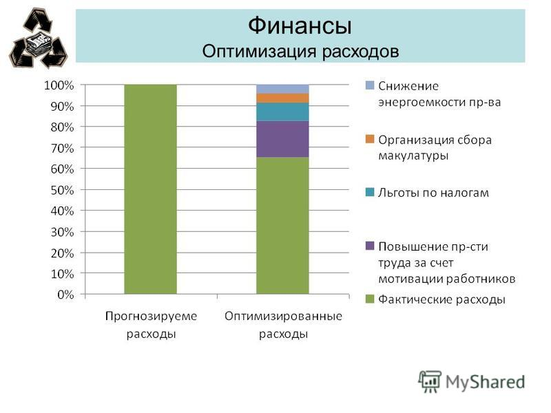 Финансы Оптимизация расходов