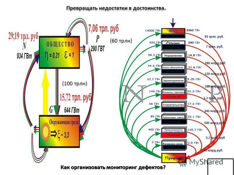 4 N (t) G (t) P (t) 1. Полная мощность N = dE/dt 2. Превратимая (свободная) мощность P = dB/dt 3. Непревратимая (связная) мощность G = dA/dt Что объединяет живое и косное вещество? N = P + G Мощность: КПД = P/(P+G) Любое изменение свободной энергии к
