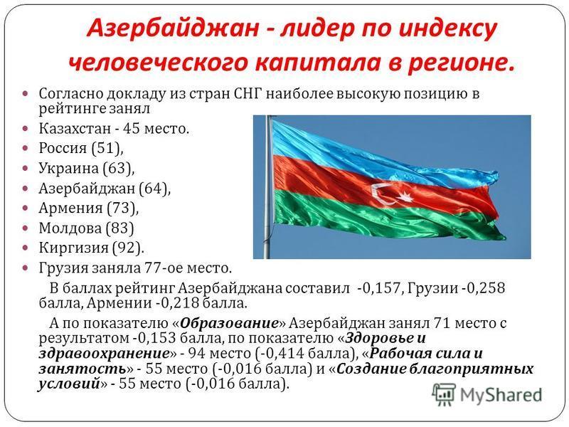 Азербайджан - лидер по индексу человеческого капитала в регионе. Согласно докладу из стран СНГ наиболее высокую позицию в рейтинге занял Казахстан - 45 место. Россия (51), Украина (63), Азербайджан (64), Армения (73), Молдова (83) Киргизия (92). Груз