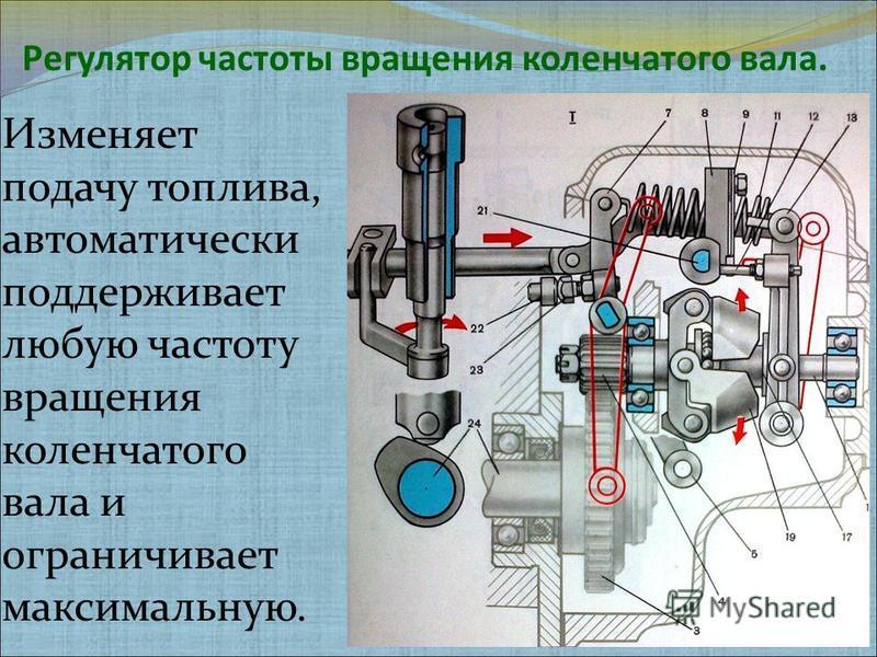 Регулятор частоты вращения коленчатого вала. Изменяет подачу топлива, автоматически поддерживает любую частоту вращения коленчатого вала и ограничивает максимальную.