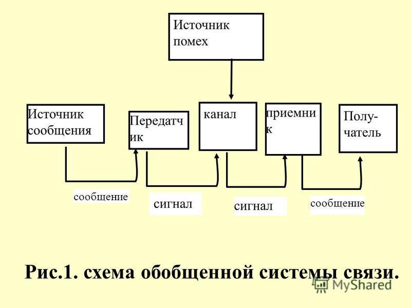 Источник помех Источник сообщения канал Передатч ик приемник Полу- чатель сообщение сигнал сообщение Рис.1. схема обобщенной системы связи.