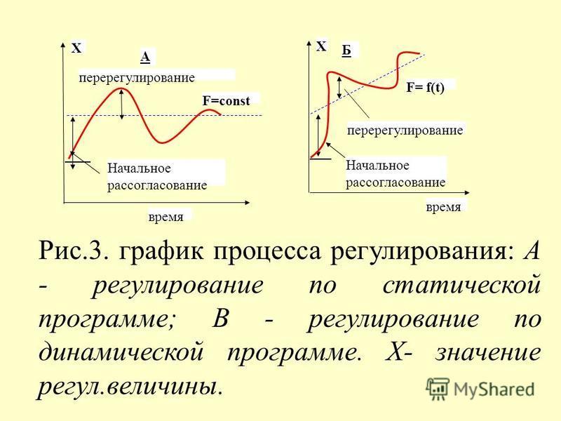 время Х Начальное рассогласование перерегулирование F=const А время Х Начальное рассогласование перерегулирование F= f(t) Б Рис.3. график процесса регулирования: А - регулирование по статической программе; В - регулирование по динамической программе.