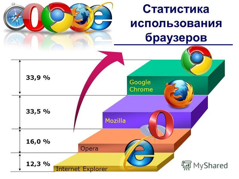 Google Chrome Mozilla Opera Internet Explorer 33,9 % 33,5 % 16,0 % 12,3 % Статистика использования браузеров