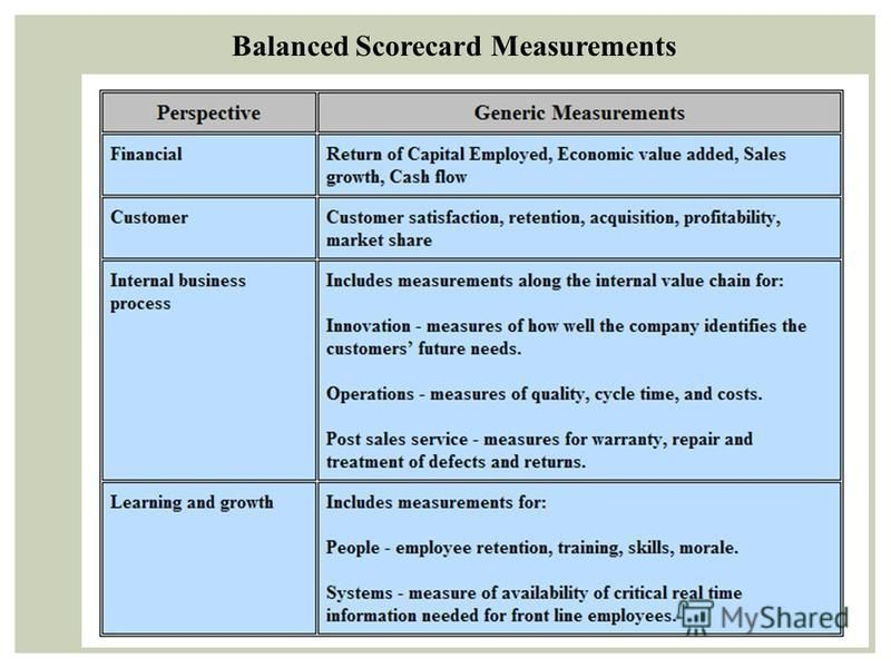 balanced scorecard of starbucks case study Balanced scorecard case study james m kohlmeyer iii clemson university  (such as starbucks corporation and caribou coffee company) as well as independently owned coffee  a balanced scorecard could help provide a framework for giving us and the employees measures to focus on.