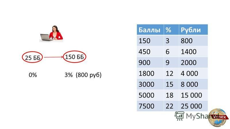 25 ББ 150 ББ 0% 3% (800 руб) Баллы%Рубли 1503800 45061400 90092000 1800124 000 3000158 000 50001815 000 75002225 000
