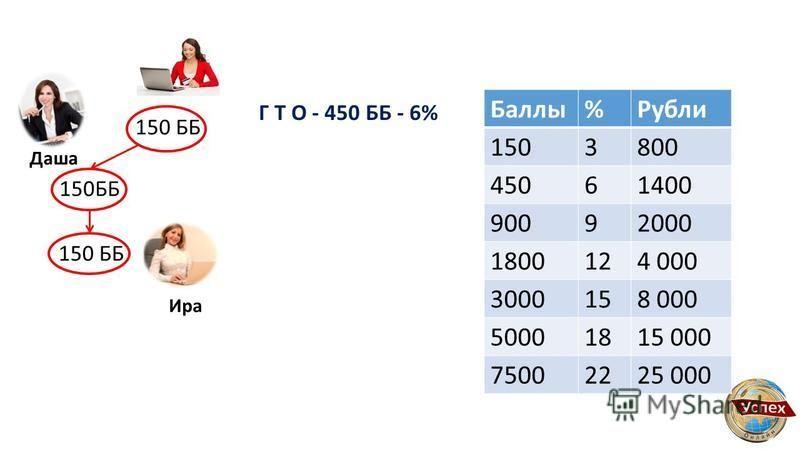 150 ББ Даша Ира Г Т О - 450 ББ - 6% Баллы%Рубли 1503800 45061400 90092000 1800124 000 3000158 000 50001815 000 75002225 000