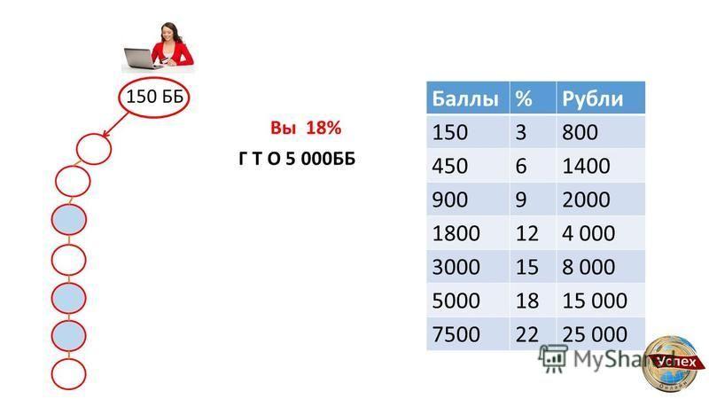 150 ББ Г Т О 5 000ББ Вы 18% Баллы%Рубли 1503800 45061400 90092000 1800124 000 3000158 000 50001815 000 75002225 000