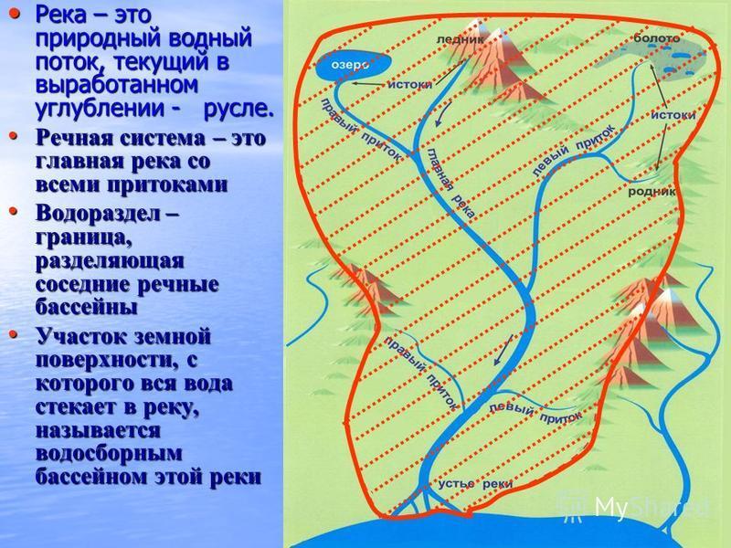 Река – это природный водный поток, текущий в выработанном углублении - русле. Река – это природный водный поток, текущий в выработанном углублении - русле. Речная система – это главная река со всеми притоками Речная система – это главная река со всем