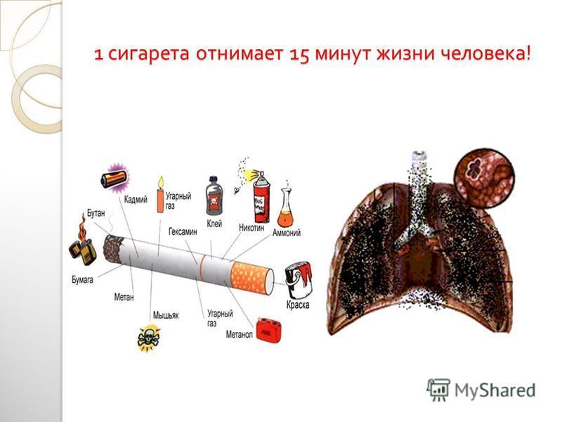 1 сигарета отнимает 15 минут жизни человека !
