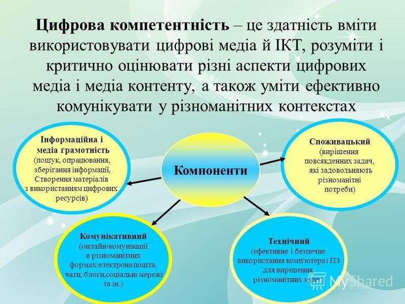 ІНФОРМАЦІЙНА КОМПЕТЕНТНІСТЬ – це уміння за допомогою технічних засобів та інформаційних технологій самостійно шукати, аналізувати та добирати необхідну інформацію, обробляти її, зберігати та передавати Компоненти Інформаційний (здатність до ефективно