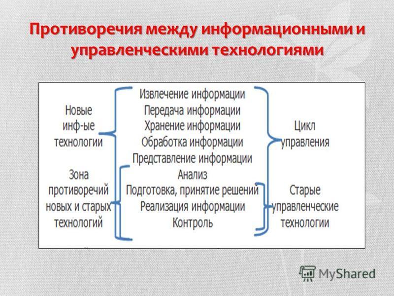 Противоречия между информационными и управленческими технологиями