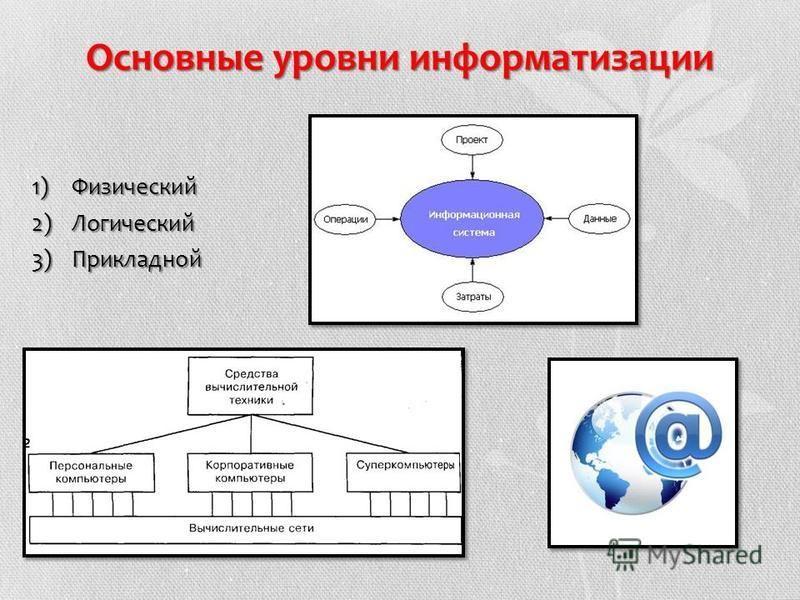 Основные уровни информатизации 1)Физический 2)Логический 3)Прикладной