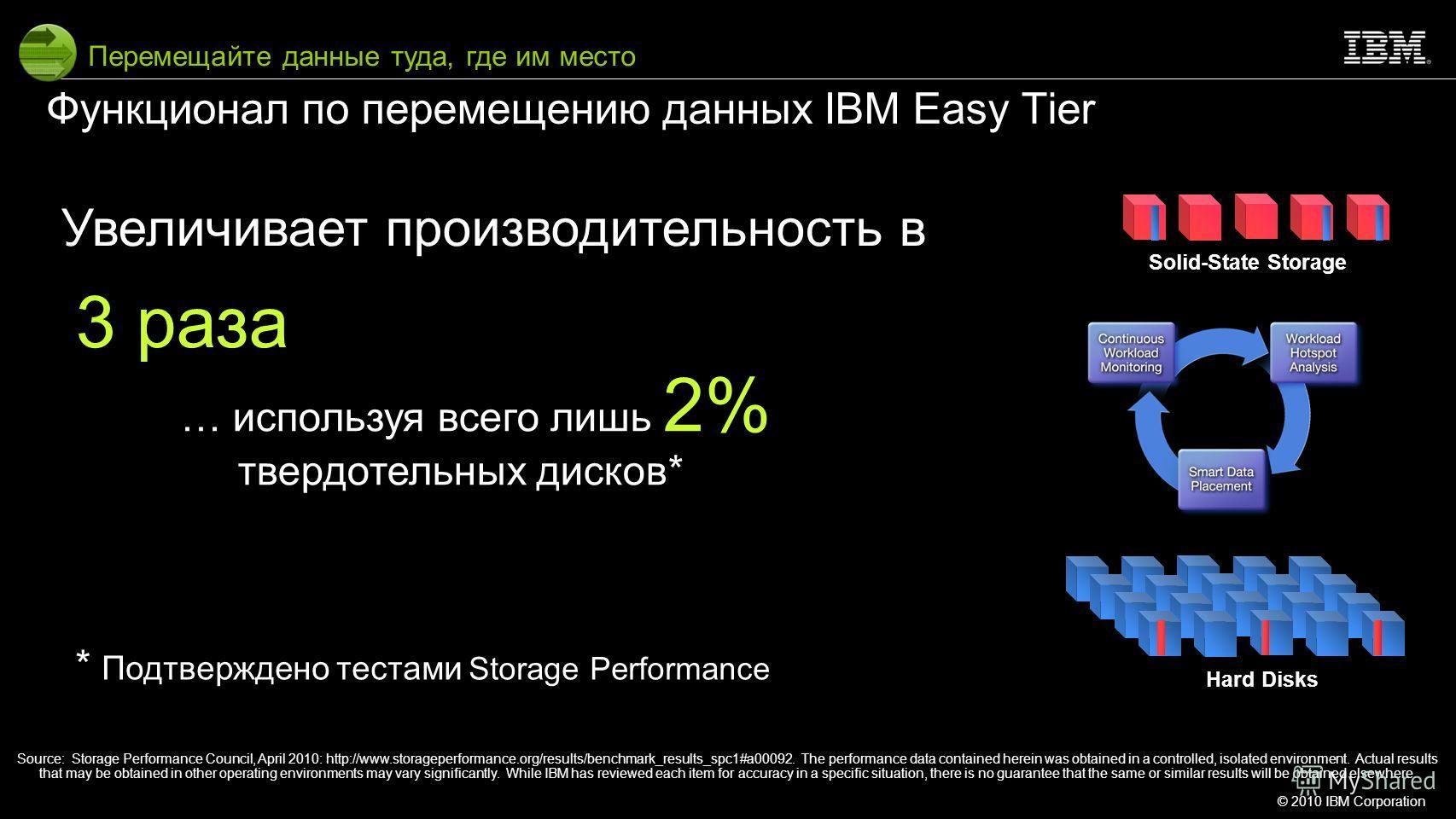 © 2010 IBM Corporation10 Solid-State Storage Hard Disks Перемещайте данные туда, где им место Увеличивает производительность в 3 раза … используя всего лишь 2% твердотельных дисков* Функционал по перемещению данных IBM Easy Tier Source: Storage Perfo