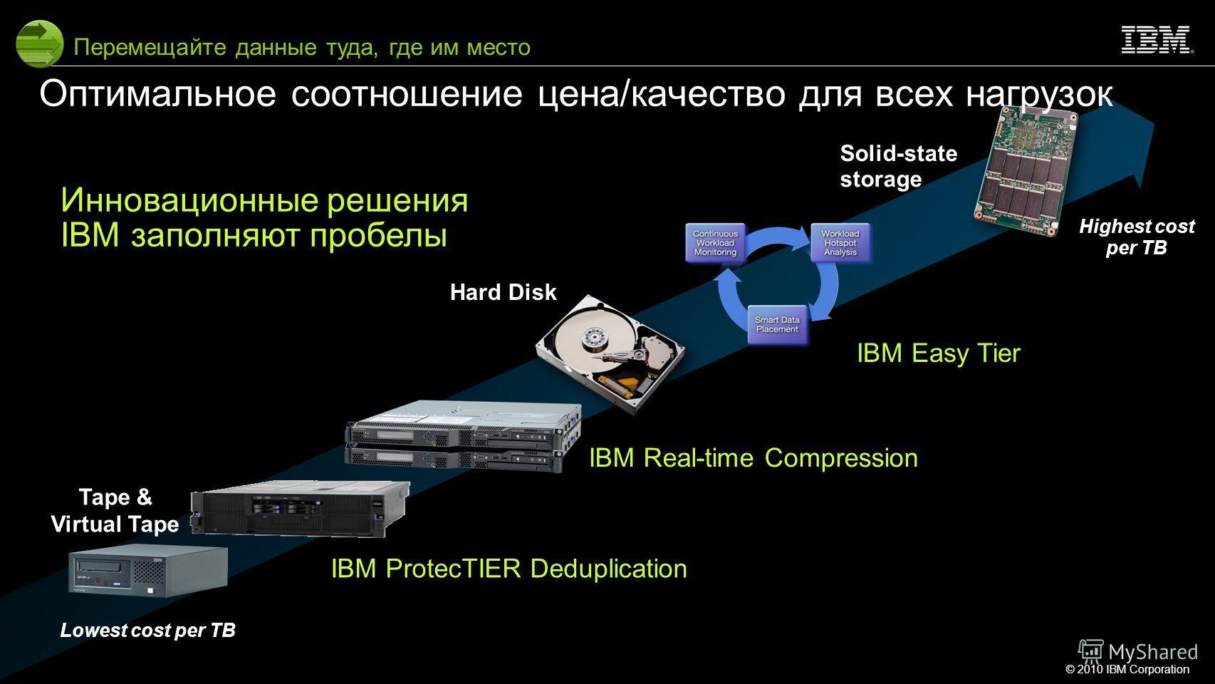 © 2010 IBM Corporation11 Lowest cost per TB Hard Disk Solid-state storage Tape & Virtual Tape IBM Real-time Compression IBM Easy Tier Оптимальное соотношение цена/качество для всех нагрузок Перемещайте данные туда, где им место IBM ProtecTIER Dedupli