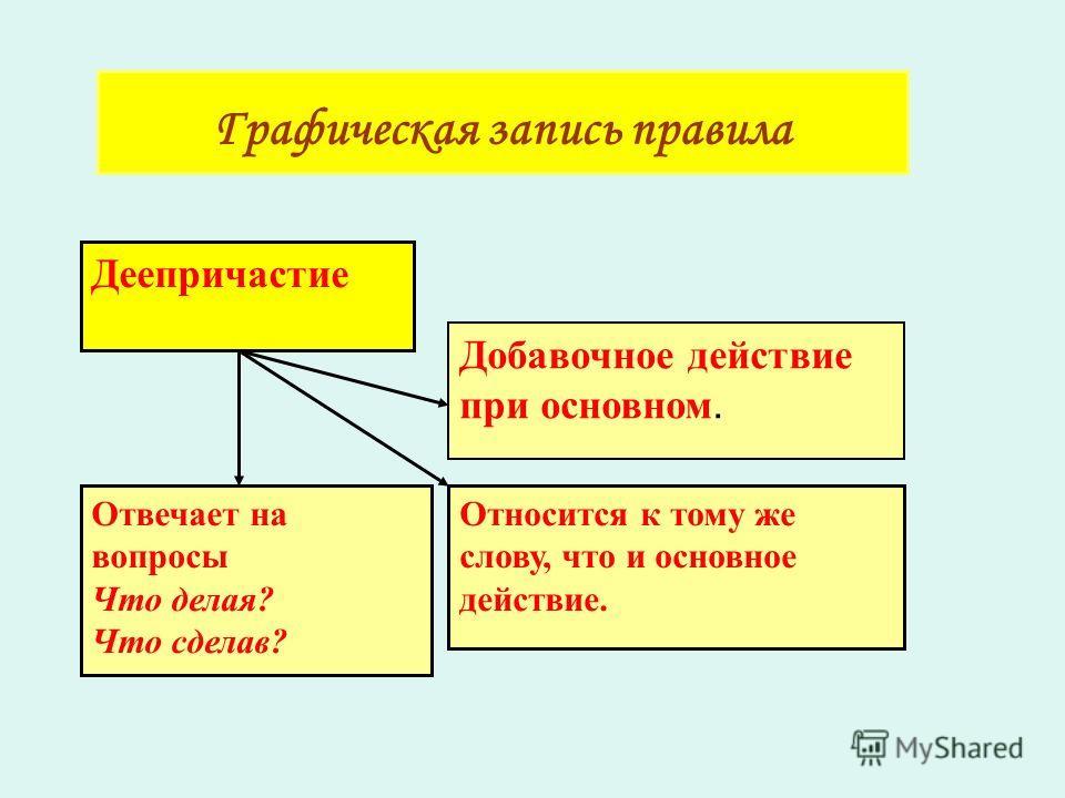 Графическая запись правила Деепричастие Добавочное действие при основном. Относится к тому же слову, что и основное действие. Отвечает на вопросы Что делая? Что сделав?