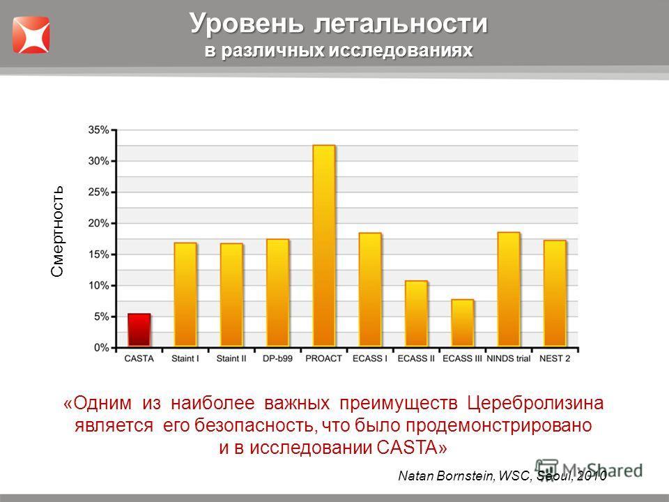 «Одним из наиболее важных преимуществ Церебролизина является его безопасность, что было продемонстрировано и в исследовании CASTA» Уровень летальности в различных исследованиях Natan Bornstein, WSC, Seoul, 2010 Смертность