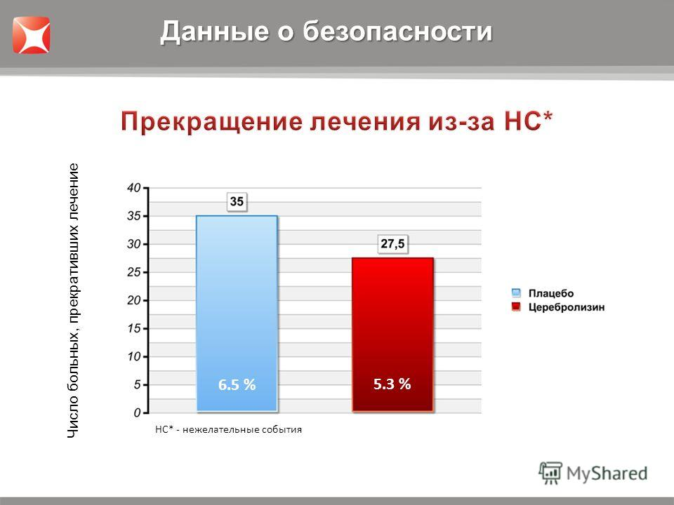 5.3 % 6.5 % НС* - нежелательные события Число больных, прекративших лечение Данные о безопасности