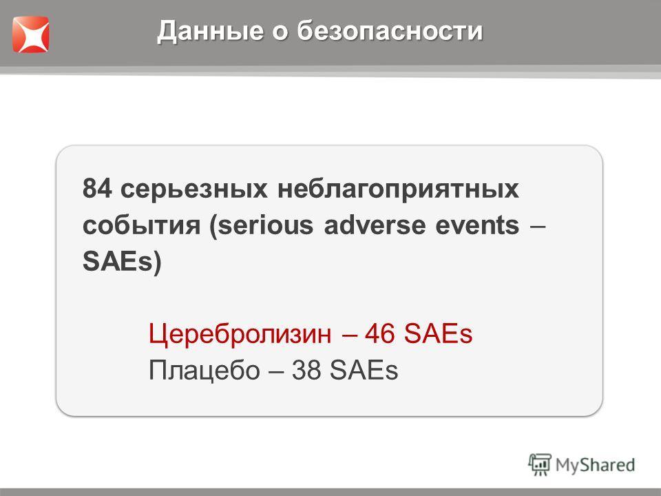 84 серьезных неблагоприятных события (serious adverse events – SAEs) Церебролизин – 46 SAEs Плацебо – 38 SAEs Данные о безопасности